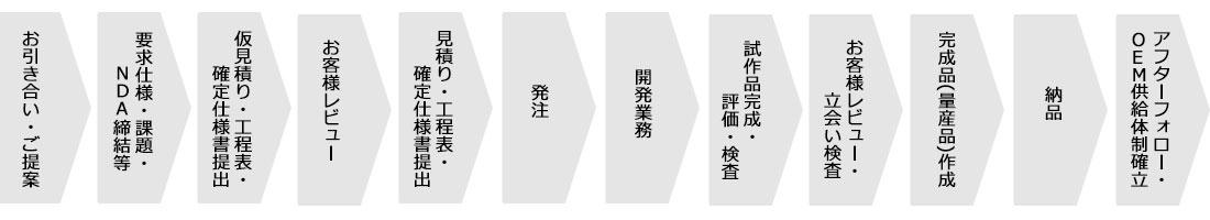 受託開発案件の納品までの流れ図