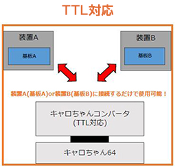 TTL対応!コンバーターを接続し装置に繋ぐだけで使用可能